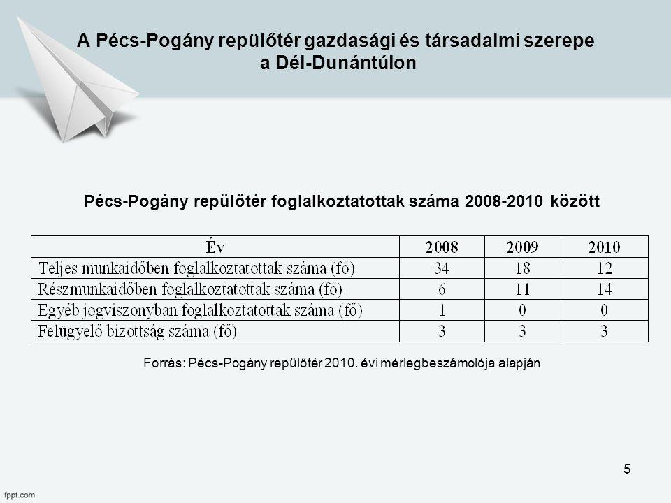 Pécs-Pogány repülőtér foglalkoztatottak száma 2008-2010 között