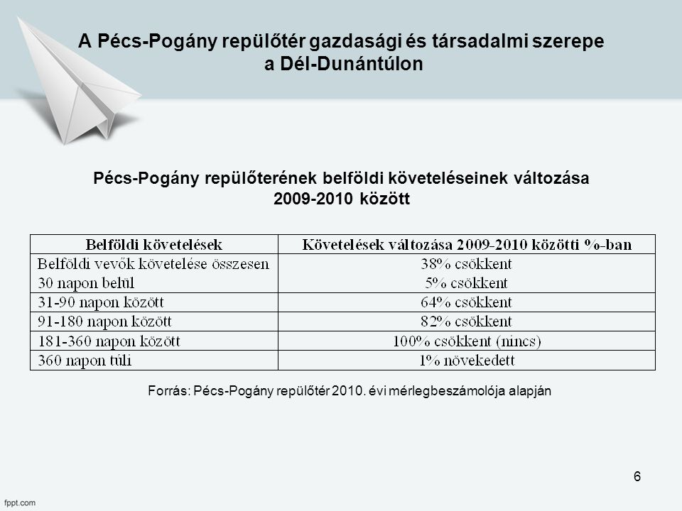 Pécs-Pogány repülőterének belföldi követeléseinek változása