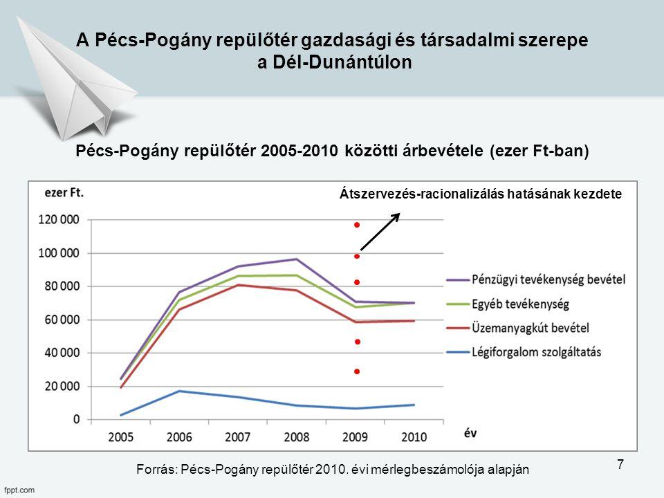Pécs-Pogány repülőtér 2005-2010 közötti árbevétele (ezer Ft-ban)
