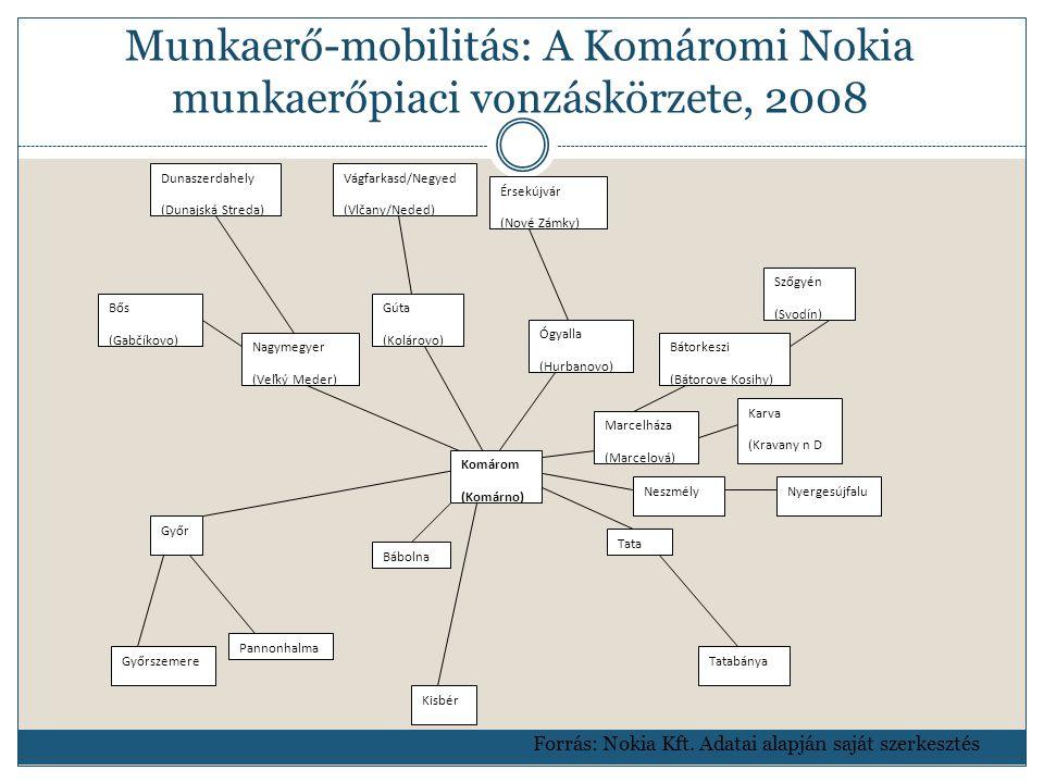 Munkaerő-mobilitás: A Komáromi Nokia munkaerőpiaci vonzáskörzete, 2008