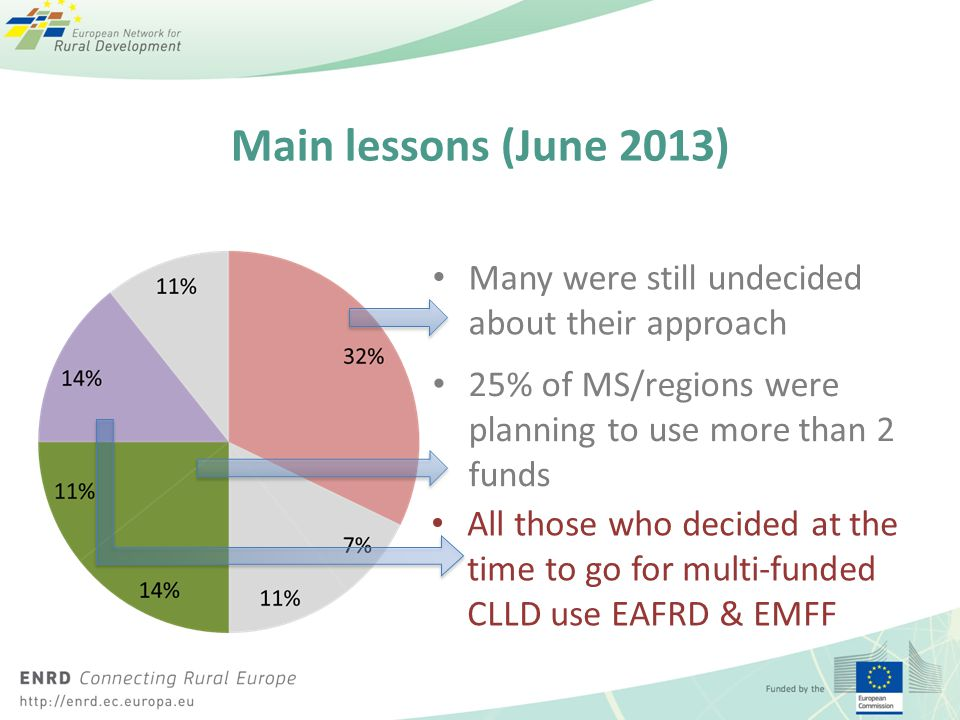 Main lessons (June 2013) Many were still undecided about their approach. 25% of MS/regions were planning to use more than 2 funds.