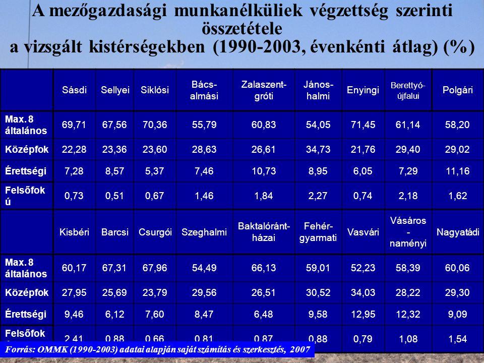 A mezőgazdasági munkanélküliek végzettség szerinti összetétele