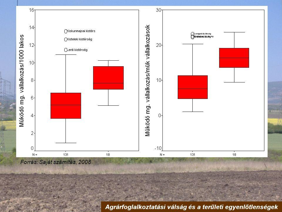 Agrárfoglalkoztatási válság és a területi egyenlőtlenségek
