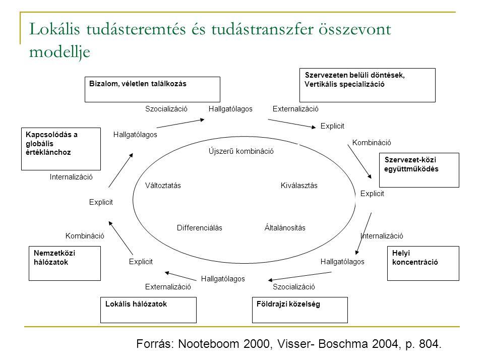 Lokális tudásteremtés és tudástranszfer összevont modellje