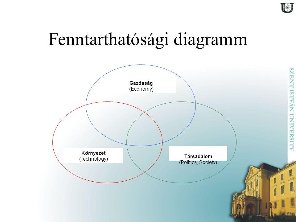 Fenntarthatósági diagramm