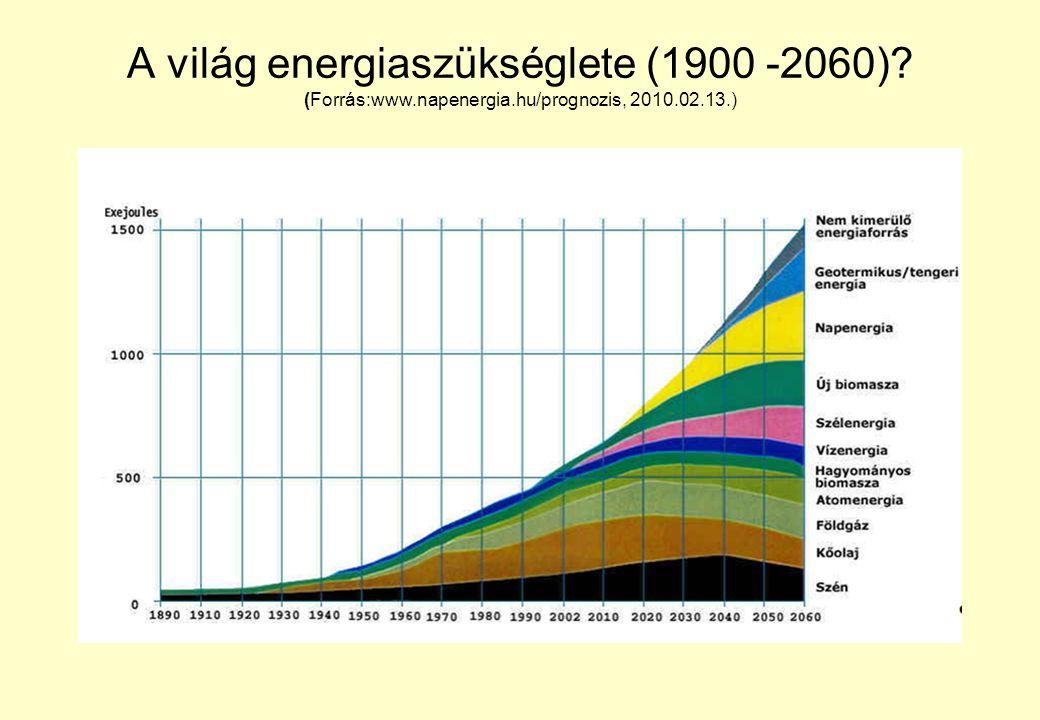 A világ energiaszükséglete (1900 -2060). (Forrás:www. napenergia