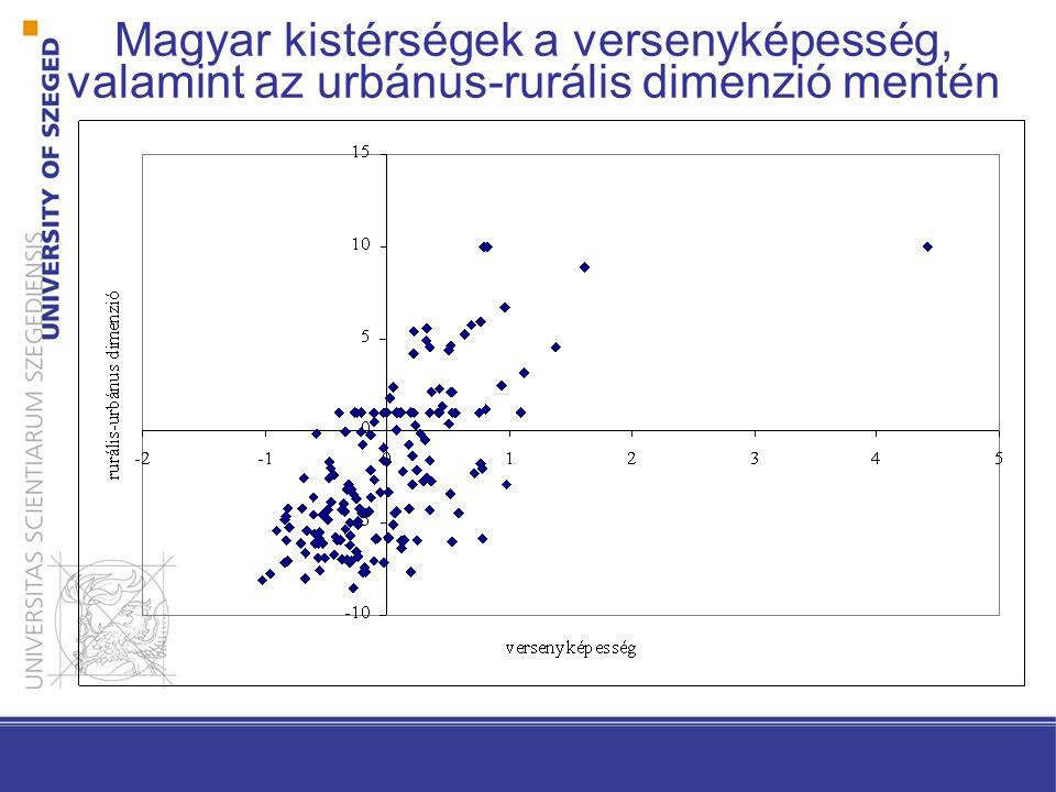 Magyar kistérségek a versenyképesség, valamint az urbánus-rurális dimenzió mentén