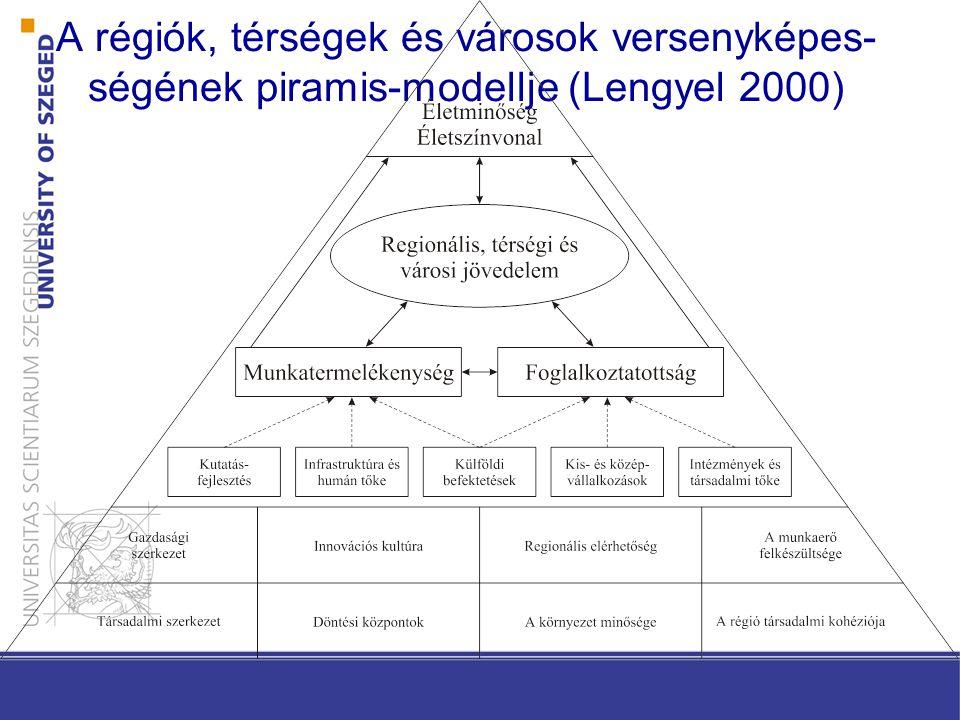A régiók, térségek és városok versenyképes-ségének piramis-modellje (Lengyel 2000)