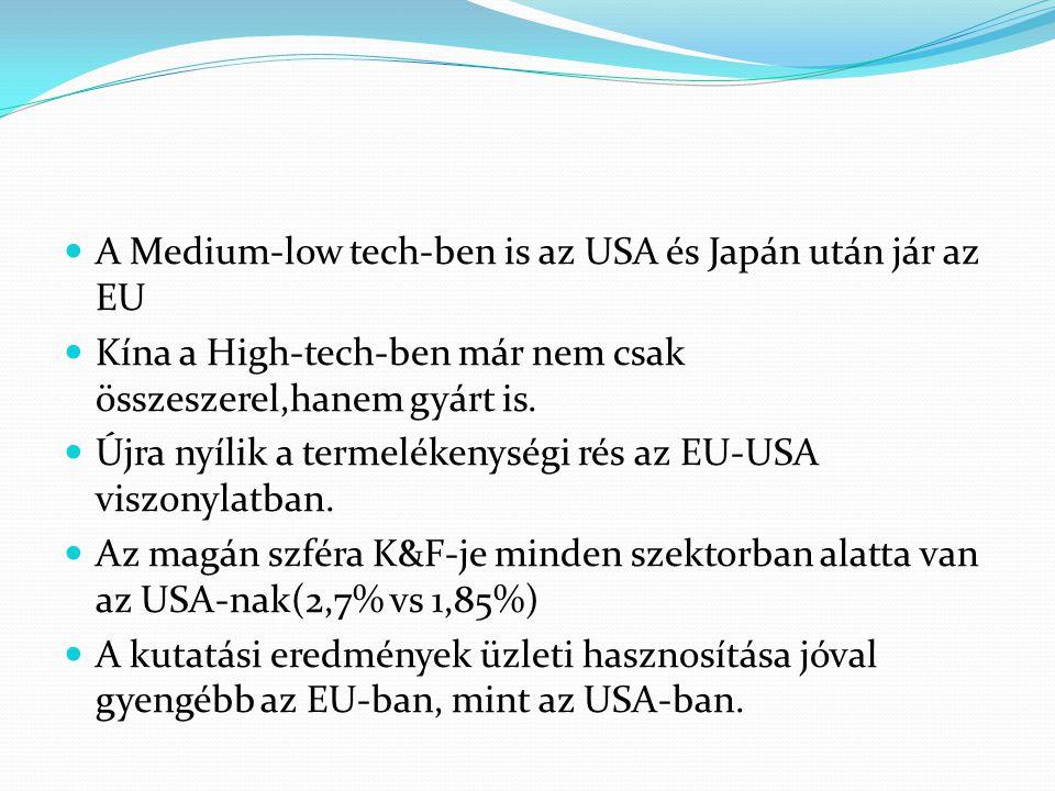 A Medium-low tech-ben is az USA és Japán után jár az EU