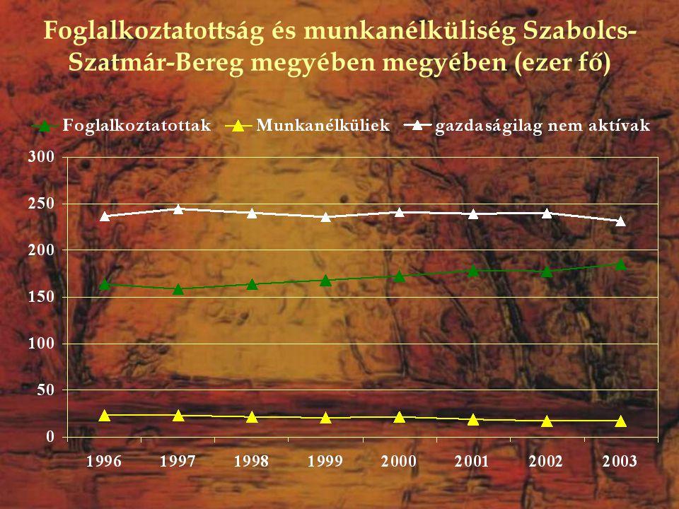 Foglalkoztatottság és munkanélküliség Szabolcs-Szatmár-Bereg megyében megyében (ezer fő)