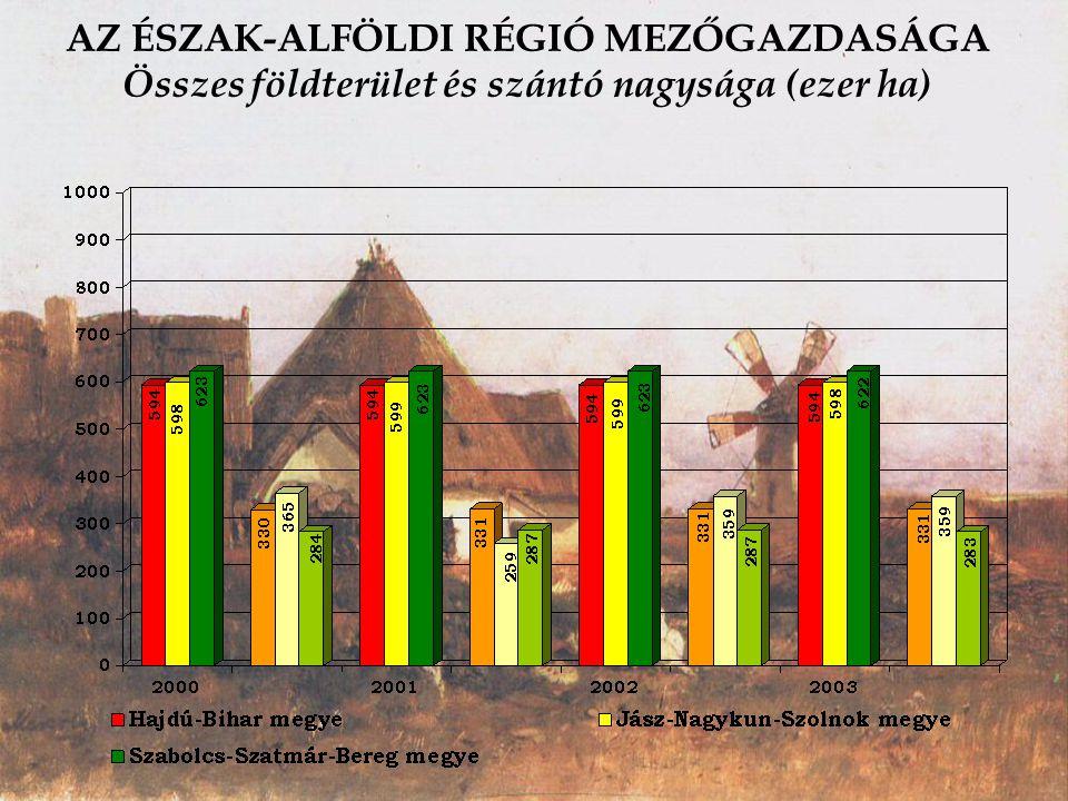 AZ ÉSZAK-ALFÖLDI RÉGIÓ MEZŐGAZDASÁGA Összes földterület és szántó nagysága (ezer ha)
