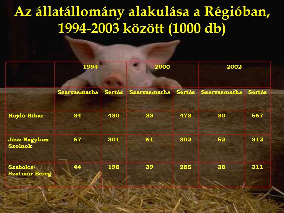 Az állatállomány alakulása a Régióban, 1994-2003 között (1000 db)