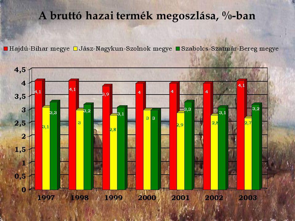 A bruttó hazai termék megoszlása, %-ban
