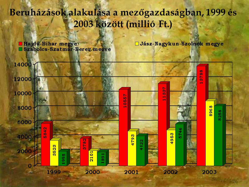 Beruházások alakulása a mezőgazdaságban, 1999 és 2003 között (millió Ft.)