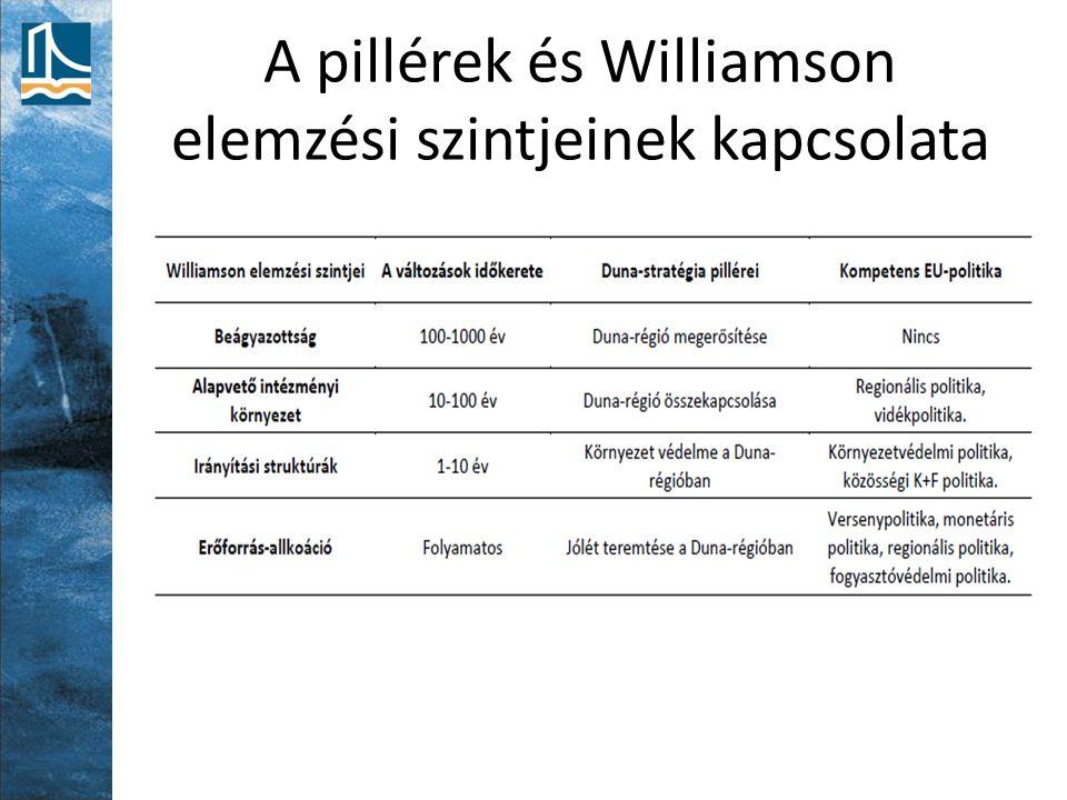 A pillérek és Williamson elemzési szintjeinek kapcsolata