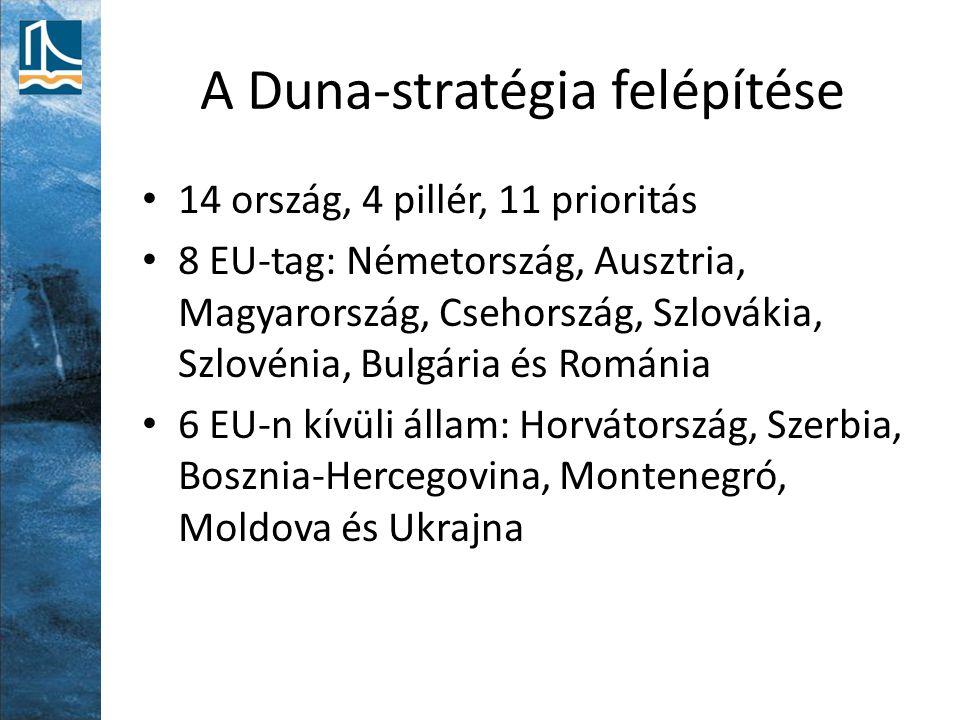 A Duna-stratégia felépítése