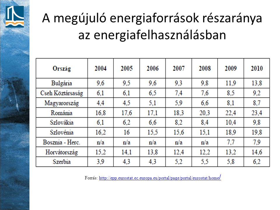 A megújuló energiaforrások részaránya az energiafelhasználásban