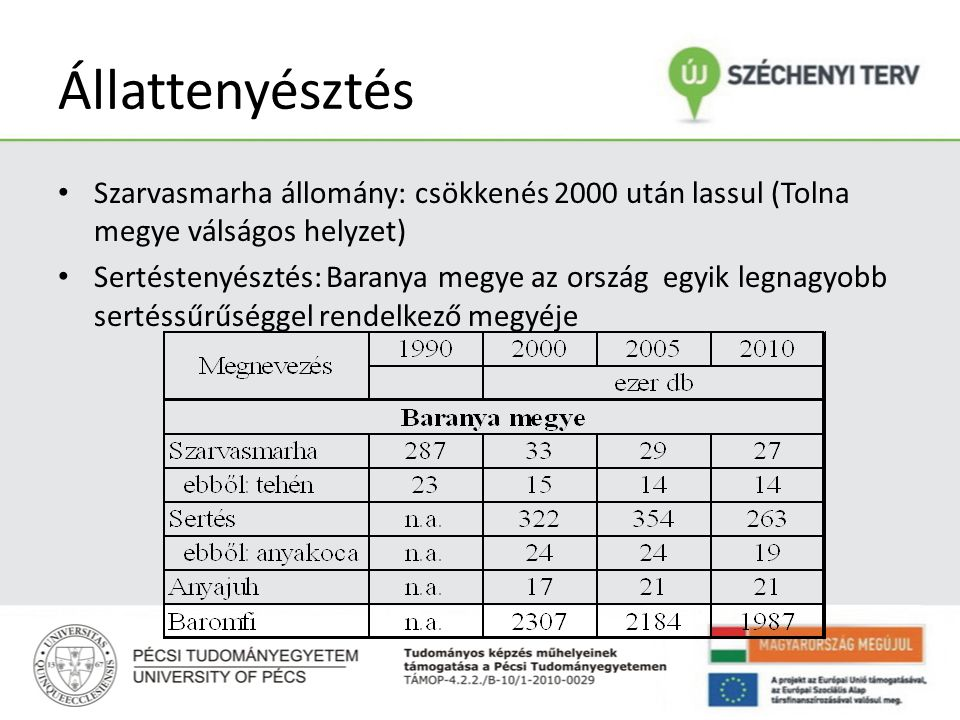 Állattenyésztés Szarvasmarha állomány: csökkenés 2000 után lassul (Tolna megye válságos helyzet)