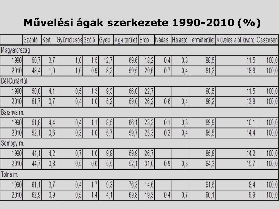 Művelési ágak szerkezete 1990-2010 (%)