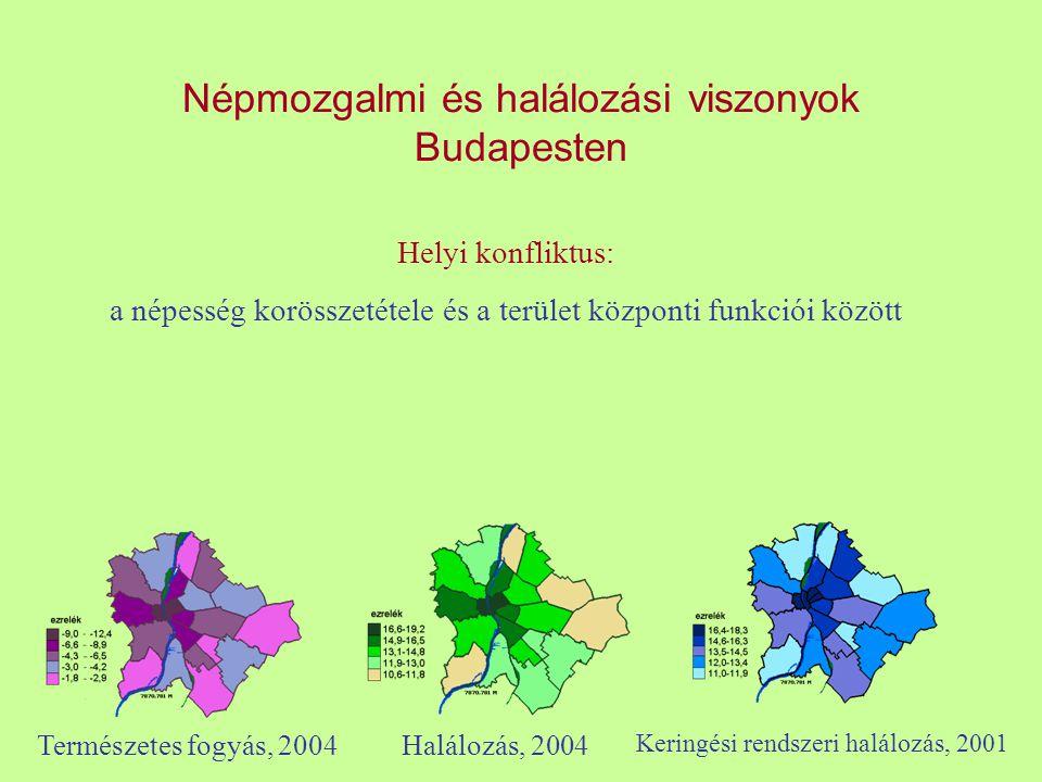 Népmozgalmi és halálozási viszonyok Budapesten