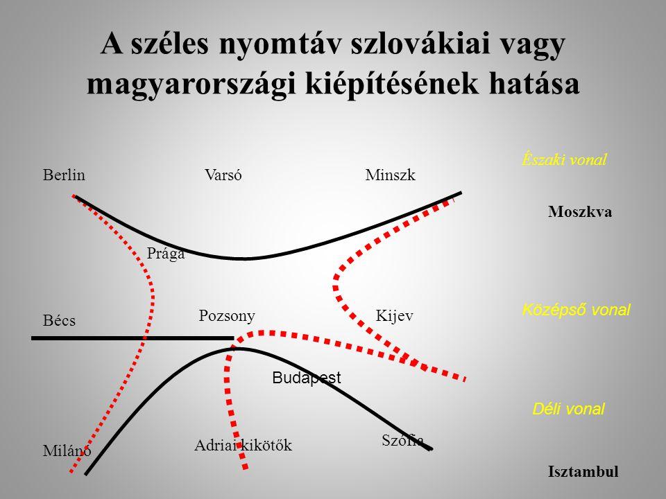 A széles nyomtáv szlovákiai vagy magyarországi kiépítésének hatása