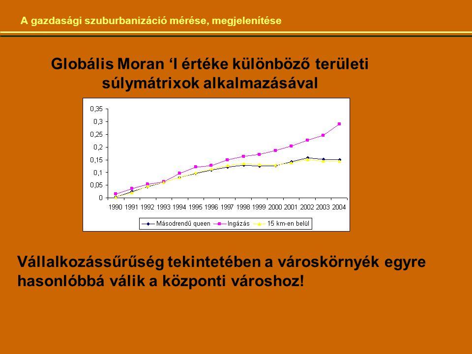 A gazdasági szuburbanizáció mérése, megjelenítése