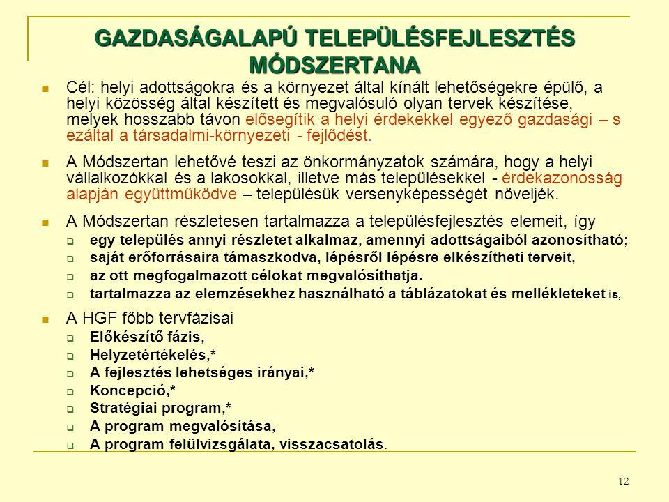 GAZDASÁGALAPÚ TELEPÜLÉSFEJLESZTÉS MÓDSZERTANA