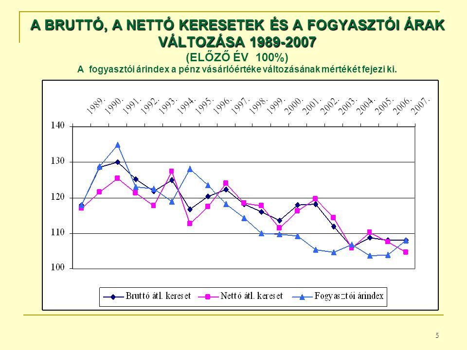 A BRUTTÓ, A NETTÓ KERESETEK ÉS A FOGYASZTÓI ÁRAK VÁLTOZÁSA 1989-2007 (ELŐZŐ ÉV 100%) A fogyasztói árindex a pénz vásárlóértéke változásának mértékét fejezi ki.