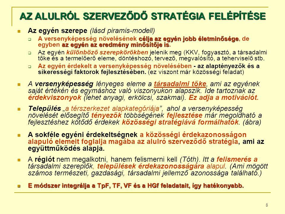 AZ ALULRÓL SZERVEZŐDŐ STRATÉGIA FELÉPÍTÉSE