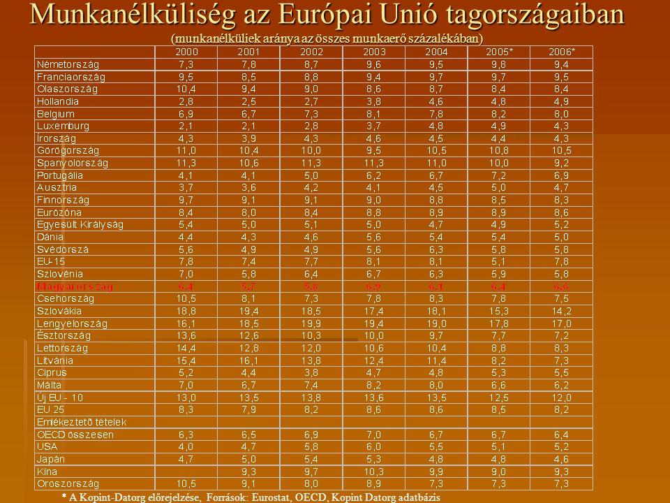 Munkanélküliség az Európai Unió tagországaiban