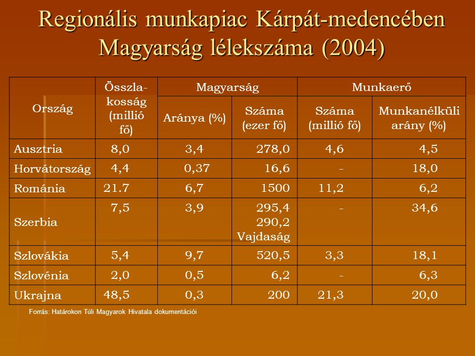 Regionális munkapiac Kárpát-medencében Magyarság lélekszáma (2004)