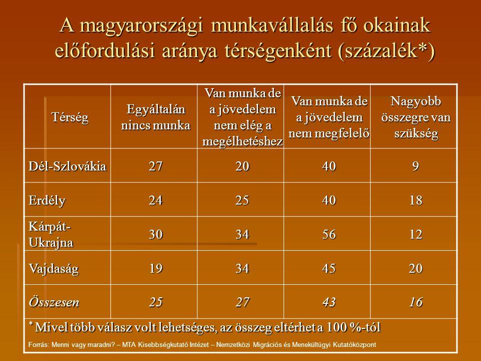 A magyarországi munkavállalás fő okainak előfordulási aránya térségenként (százalék*)