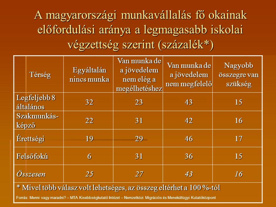A magyarországi munkavállalás fő okainak előfordulási aránya a legmagasabb iskolai végzettség szerint (százalék*)
