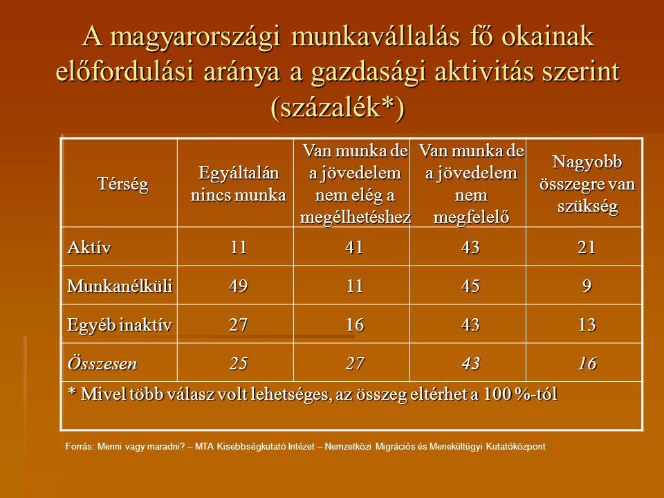 A magyarországi munkavállalás fő okainak előfordulási aránya a gazdasági aktivitás szerint (százalék*)
