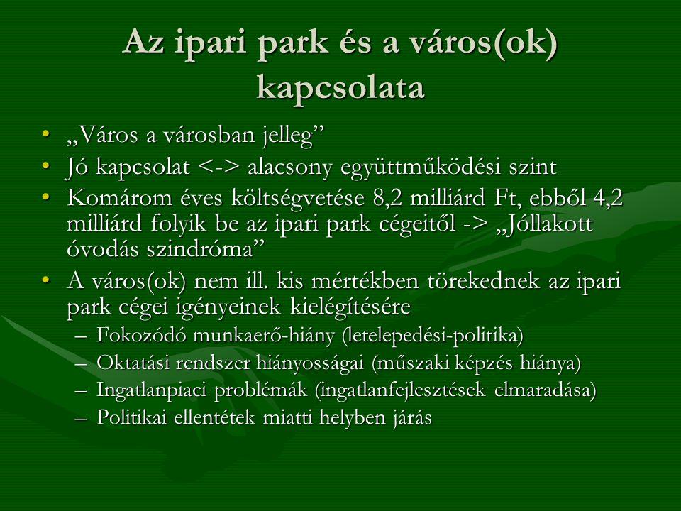 Az ipari park és a város(ok) kapcsolata