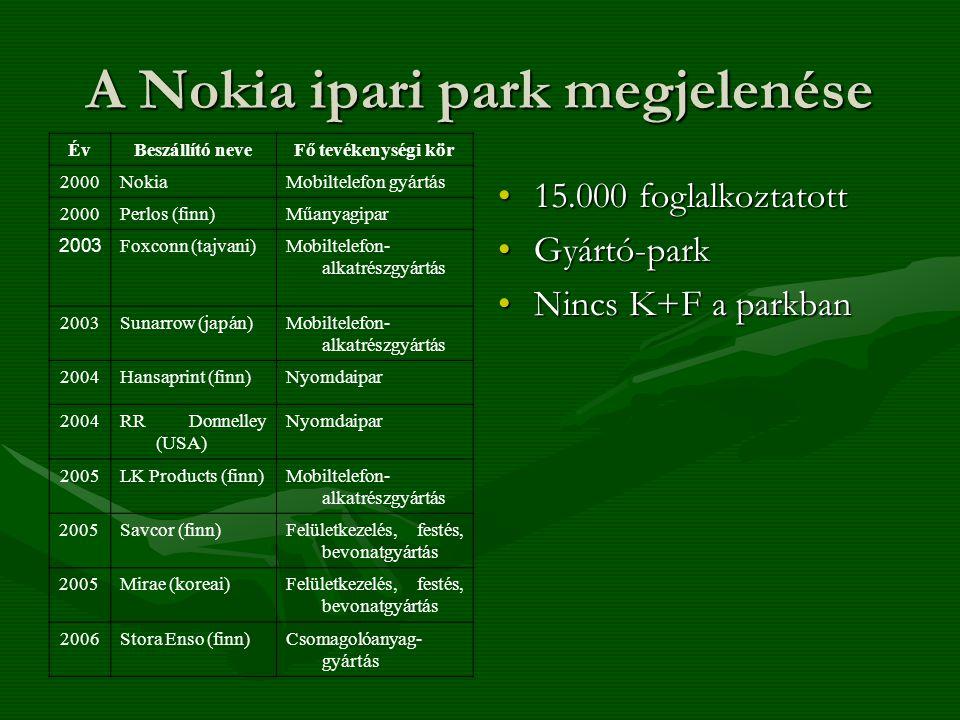 A Nokia ipari park megjelenése