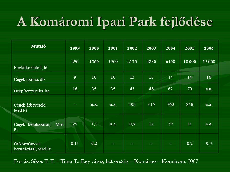 A Komáromi Ipari Park fejlődése