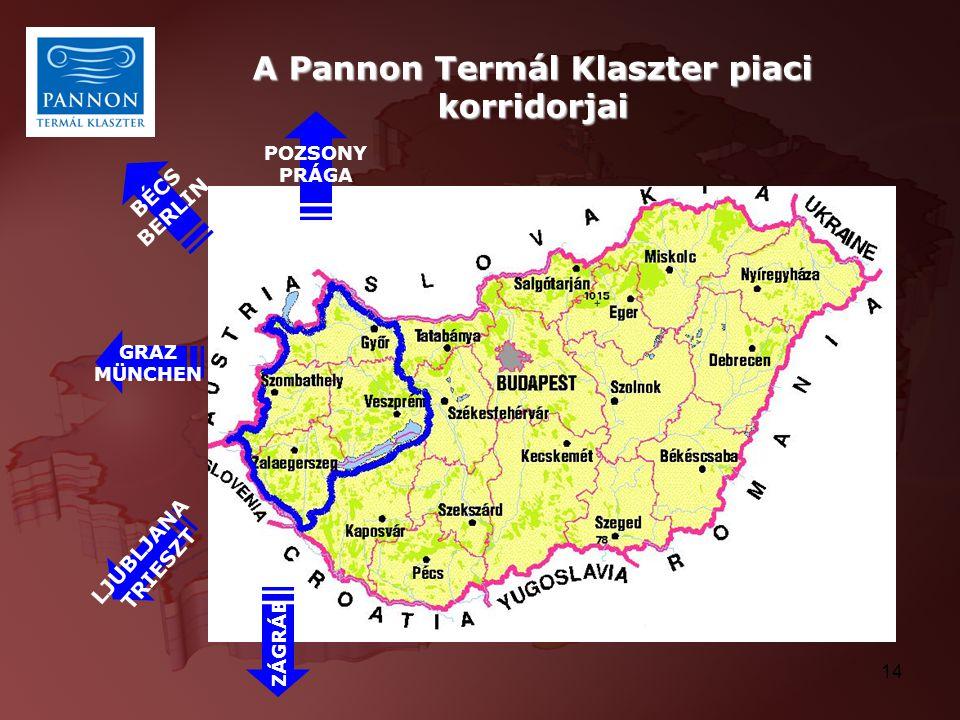 A Pannon Termál Klaszter piaci korridorjai