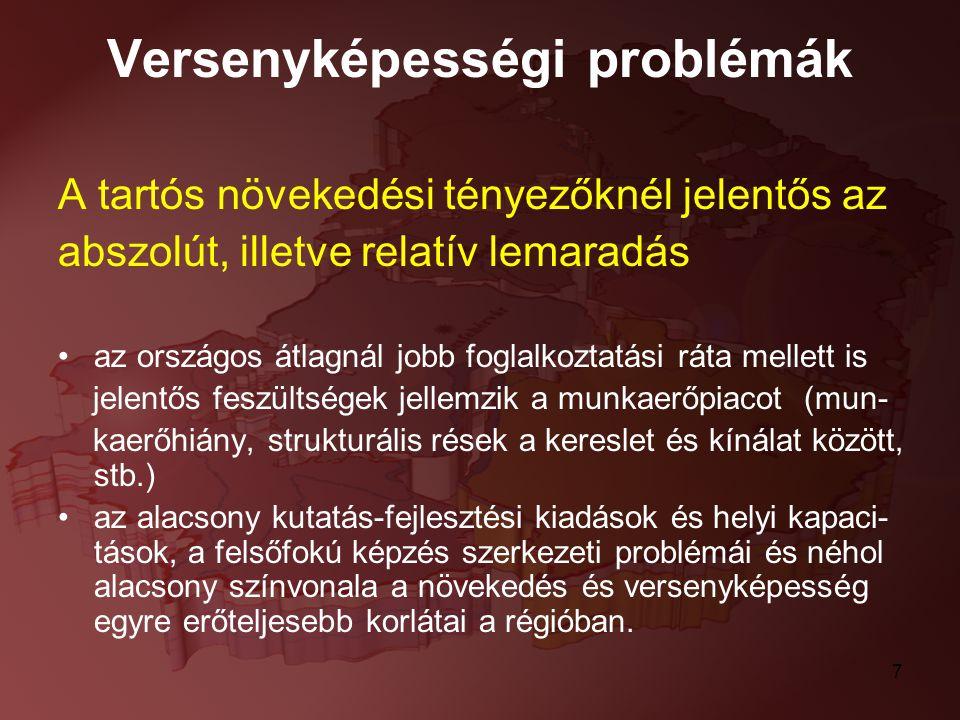 Versenyképességi problémák