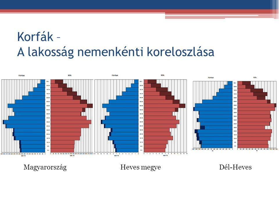 Korfák – A lakosság nemenkénti koreloszlása