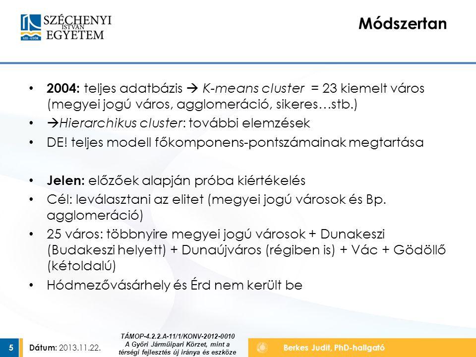 Módszertan 2004: teljes adatbázis  K-means cluster = 23 kiemelt város (megyei jogú város, agglomeráció, sikeres…stb.)