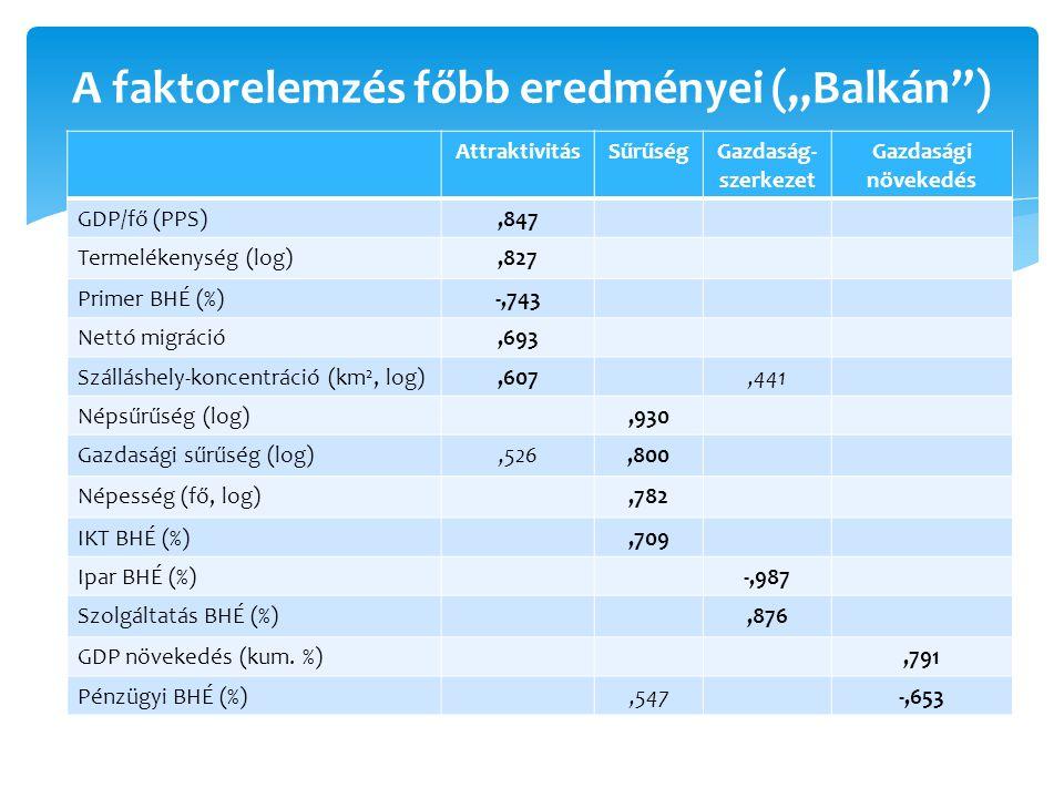 """A faktorelemzés főbb eredményei (""""Balkán )"""
