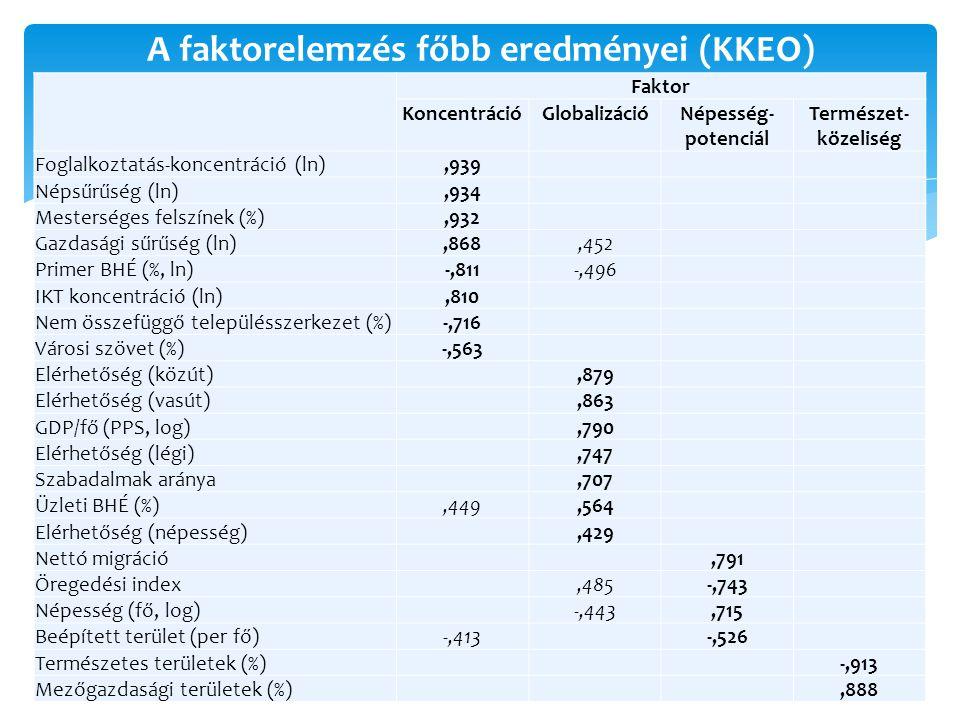A faktorelemzés főbb eredményei (KKEO)