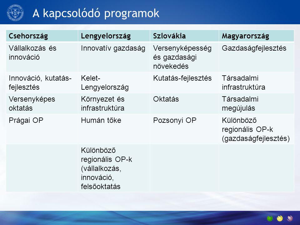 A kapcsolódó programok