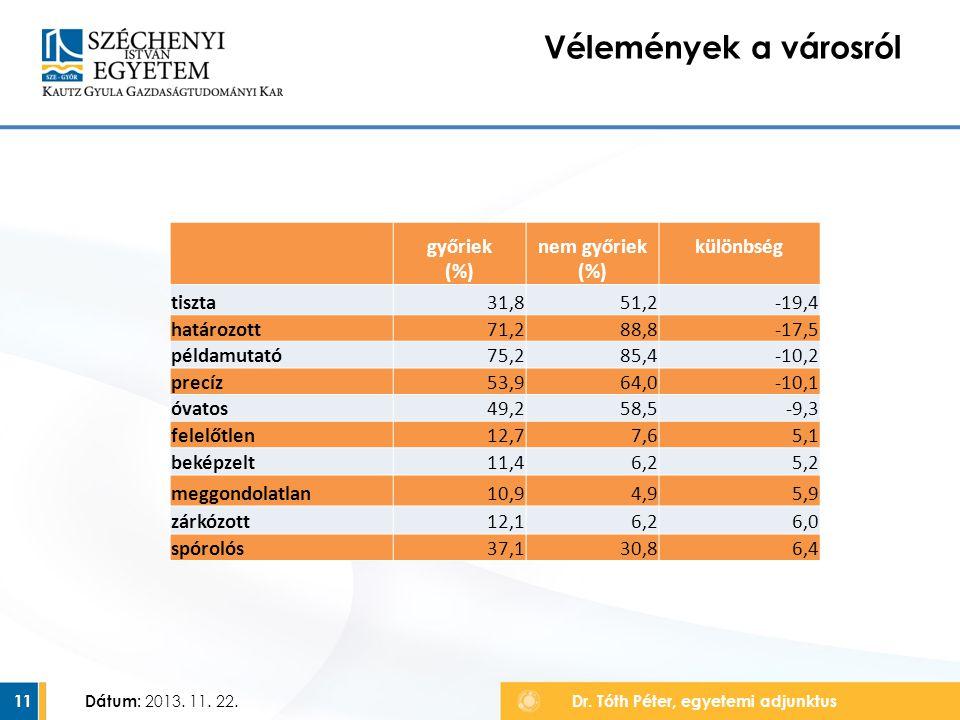 Vélemények a városról győriek (%) nem győriek (%) különbség tiszta
