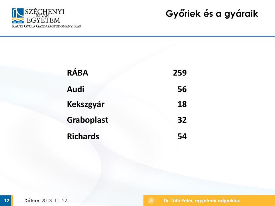 Győriek és a gyáraik RÁBA 259 Audi 56 Kekszgyár 18 Graboplast 32