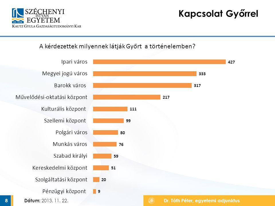 Kapcsolat Győrrel A kérdezettek milyennek látják Győrt a történelemben.
