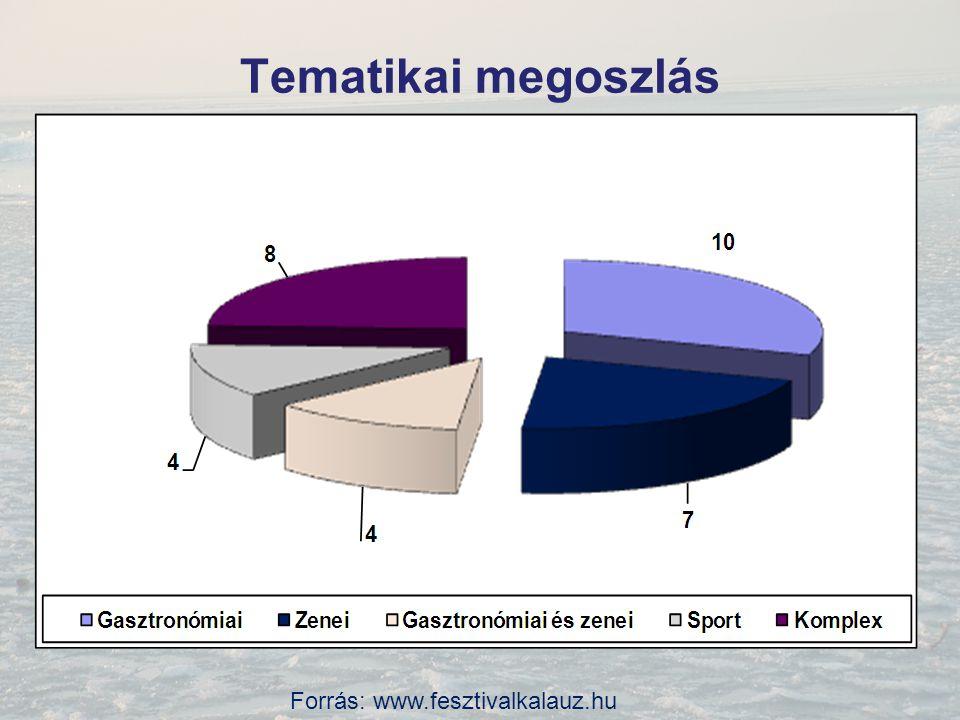 Forrás: www.fesztivalkalauz.hu