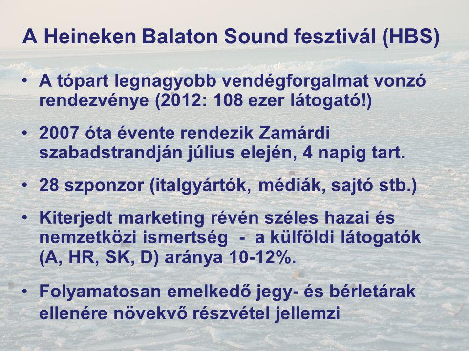 A Heineken Balaton Sound fesztivál (HBS)