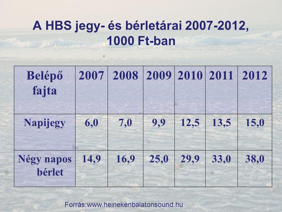 A HBS jegy- és bérletárai 2007-2012, 1000 Ft-ban